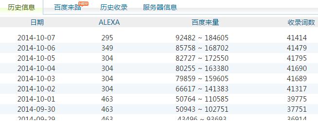 国庆7天长假归来,公司网站流量翻了一倍