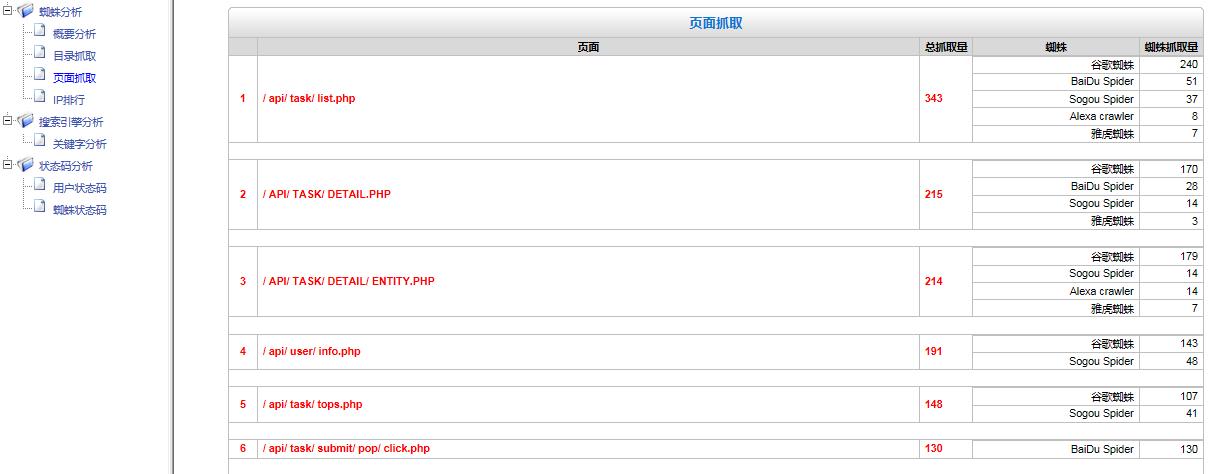 请教一个关于网站日志的中的伪静态页面抓取的问题