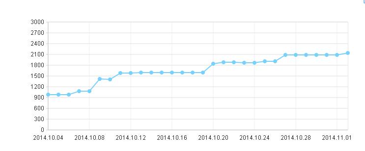 前后的几个月网站都没有变化和波动了,日志、索引、收录都正常