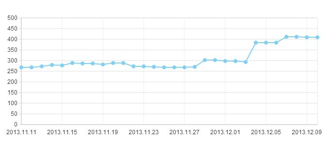 网站降权半年,索引却不断的增加,各大神你们遇到过吗?