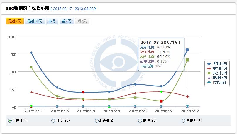 8.22日百度近期最大的一次更新更新比例80.61%,你受影响了吗?