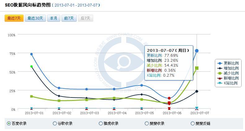 7月7日百度数据库大更新你的网站受影响了吗?