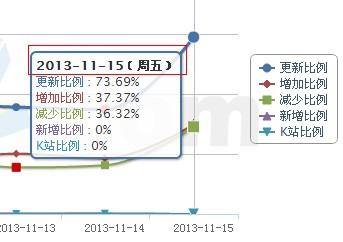 11月15号seo行业 发生两件大事情,看看吧