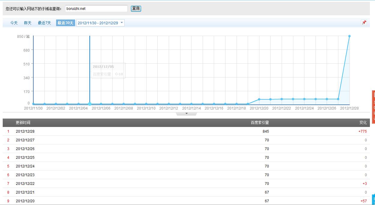 我的网站这两天百度索引量变化这这么大,对网站排名有影响吗,昨天第一今天变第九了