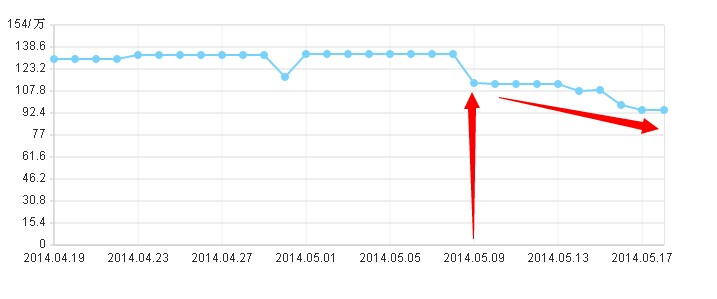 百度索引量5.9开始下降,百度新算法进行到哪里了?