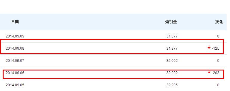 小伙伴们,9.6号开始大家的网站有没有降权?