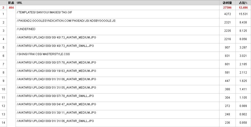从网站日志分析来看,状态码返回304和404都是图片路径、js和css这个怎么解决