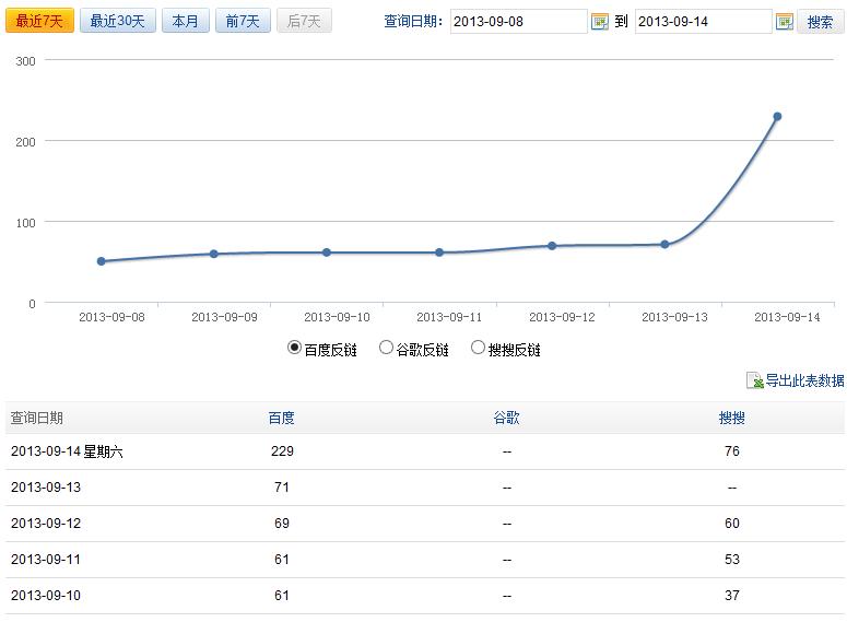 今天网站百度反链数突然骤增,什么 情况?