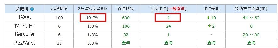 网站关键词密度提升到19.7%  排名到了首页