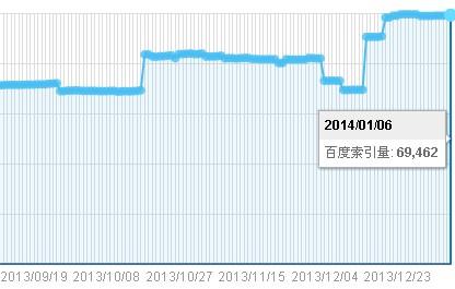 【研究】为什么我的网站索引量总是大于site的收录量?
