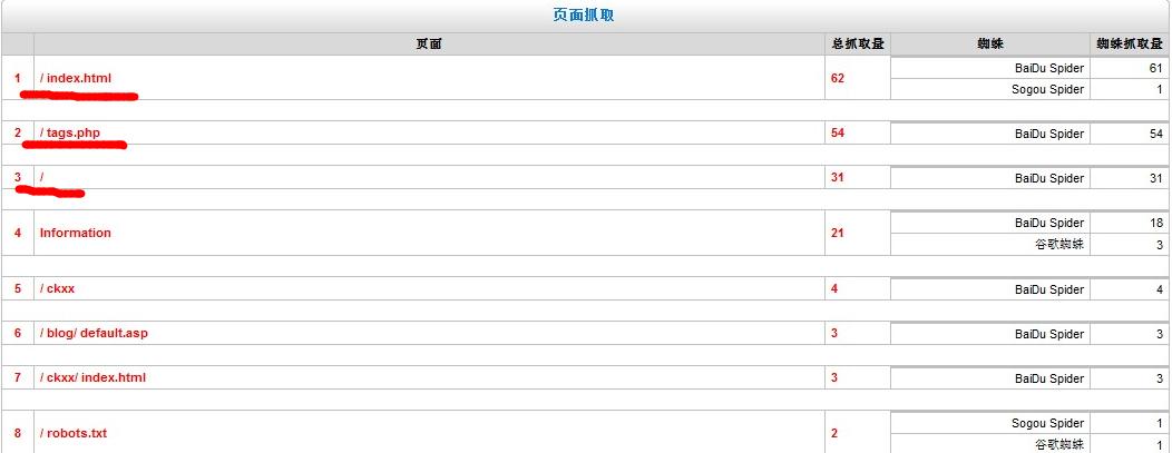 看我的日志,我的首页是不是有两个,还有tags.php要不要屏蔽呢?