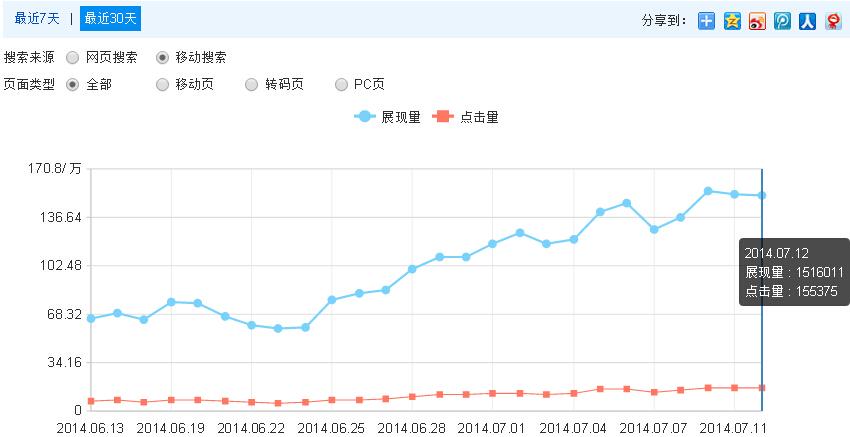 一天十万百度移动端IP的网站如何盈利?