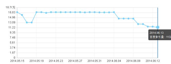 百度索引下降7万多左右,IP下降1000多左右,怎么回事?
