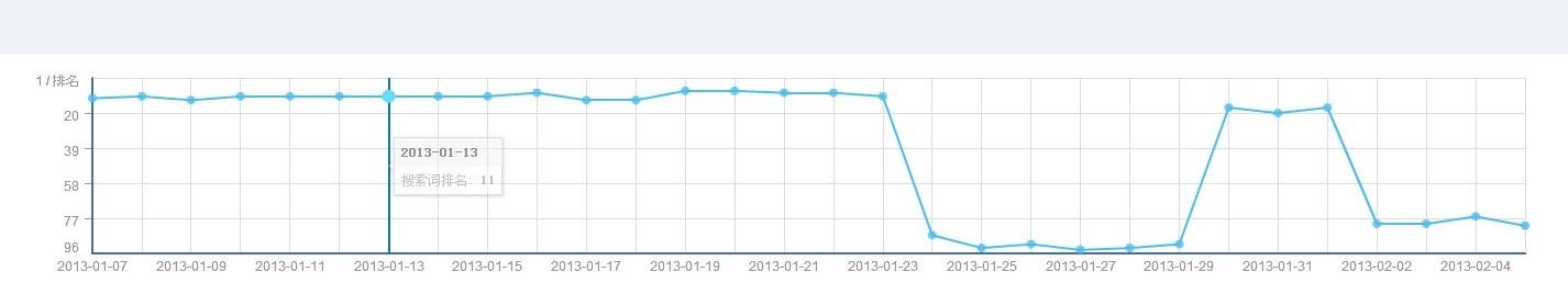 谁能分析下这张排名分析走势图?