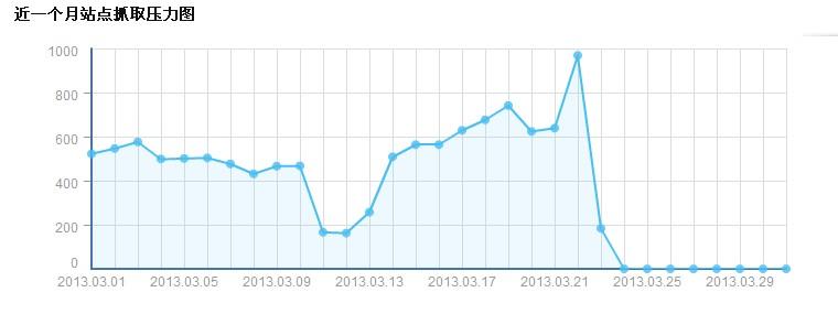 百度sitemap一直处于等待状态,如何解决?