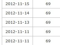 网站收录上50已经一个多月了,但索引量还是0,怎么回事