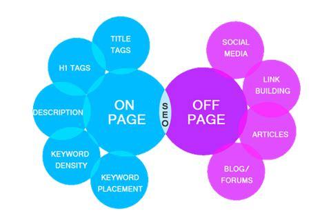 微信营销,作为一名seoer,如何结合传统营销手段?