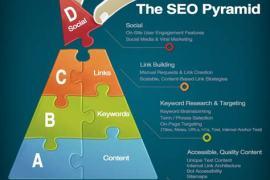 企业网站优化我们该做什么?
