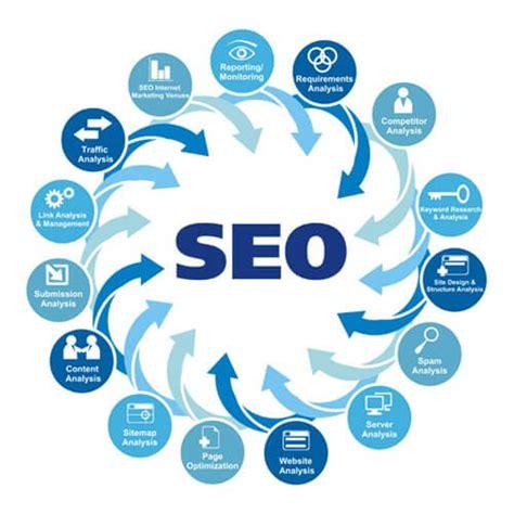 企业网站如何做营销推广才能带来效益