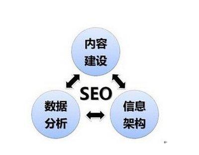 有没有想做搜索引擎的SEO?