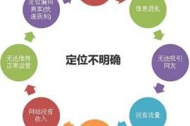 栏目seo关键字怎么调用