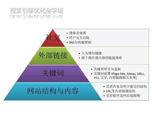 重庆网站seo优化